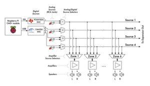 AmpliPi-Block-Diagram