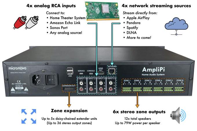AmpliPi-Raspberry-Pi-Whole-House-Amplifier