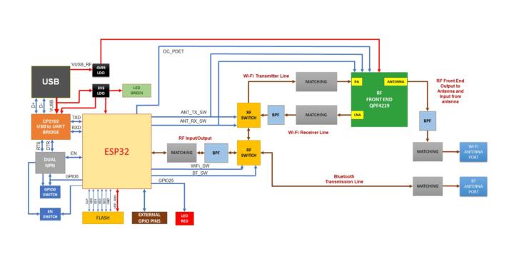 ESP32-M1-block-diagram