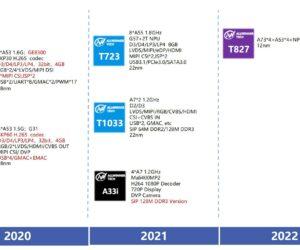 Allwinner-2021-2022-roadmap
