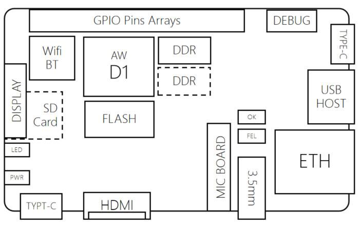 Allwinner-D1-development-board-block-diagram