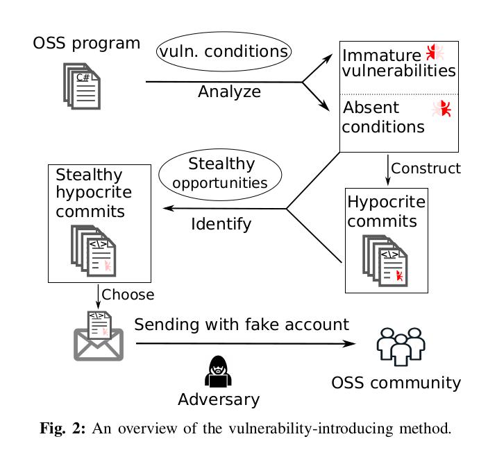 Open-source-project-vulnerabilities