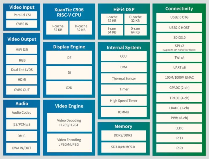 XuanTie-C906-RISC-V-SoC