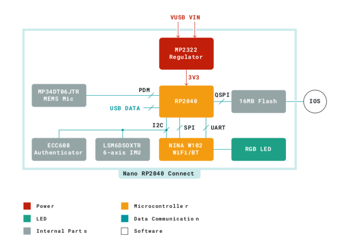 แผนภาพ-บล็อก-Arduino-Nano-RP2040-Connect