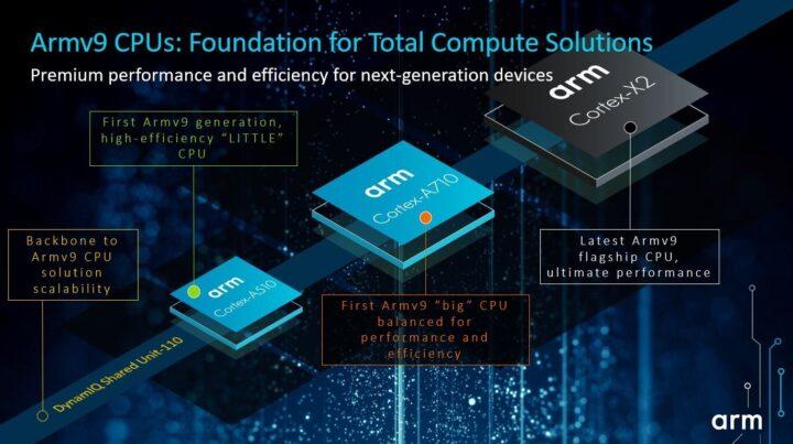 Armv9-Cortex-A510-Cortex-A710-Cortex-X2