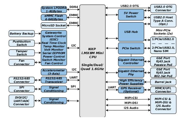 Gateworks-GW7200-block-diagram