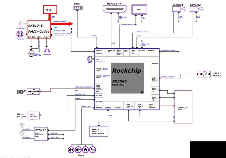 บล็อก-แผนภาพ-ROC-3566-PC