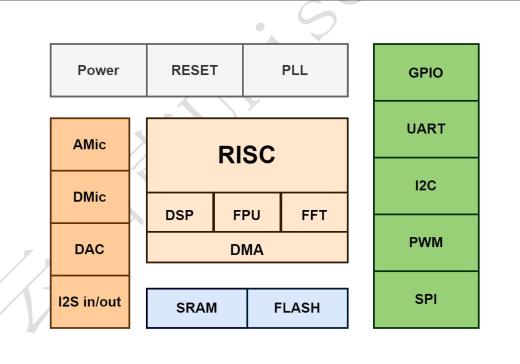 US516P6-block-diagram