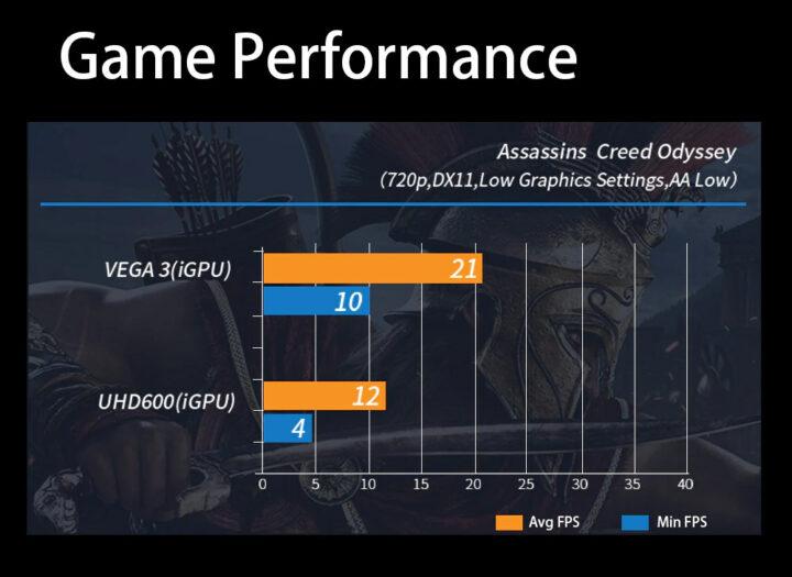 AMD-Ryzen-Mini-PC-game-performance