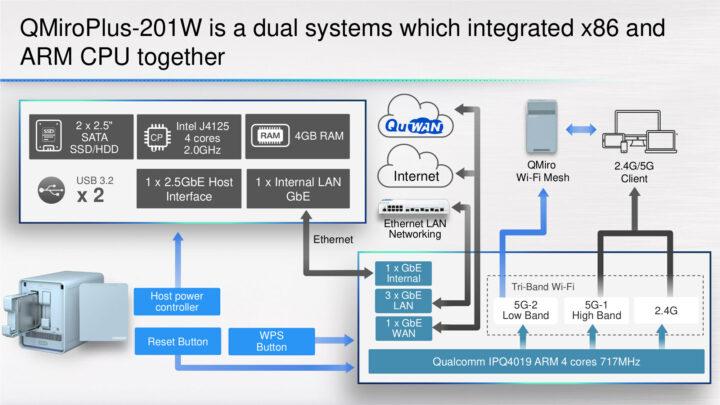 Intel-Celeron-J4125-Qualcomm-IPQ4019-NAS-Router