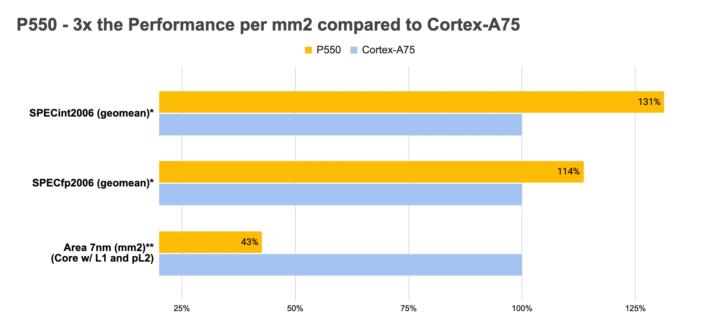 Performance-P550-vs-Cortex-A75