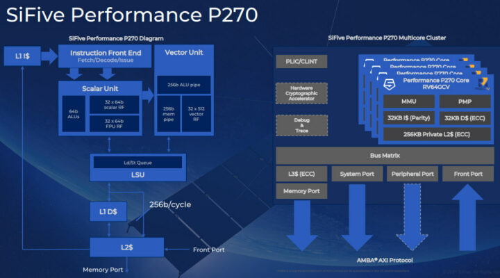 SiFive-Performance-P270