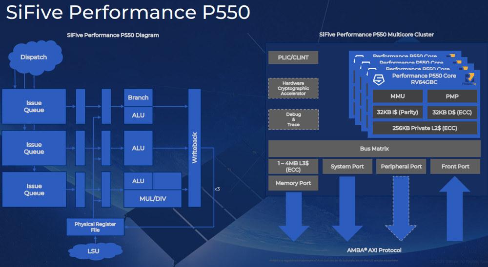 SiFive-Performance-P550-fastest-RISC-V-processor