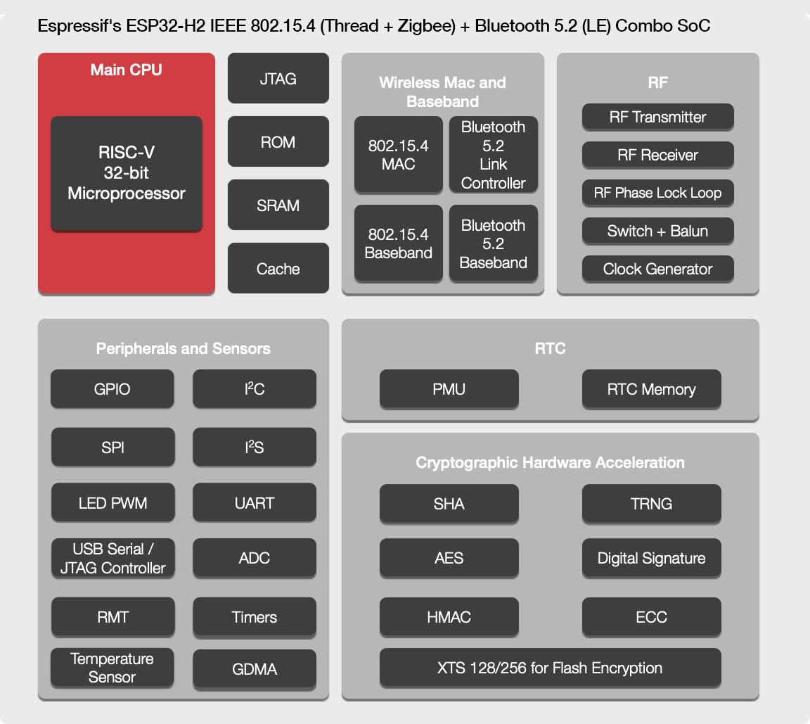 ESP32-H2-Thread-Zigbee-3-BLE-5.2