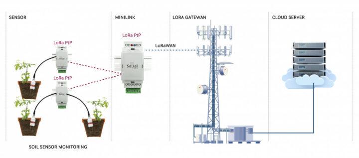 Smart-Agriculture-LoRa-PtP