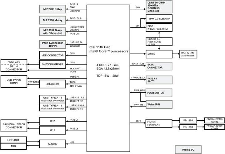 UP-Xtreme-i11-Block-Diagram