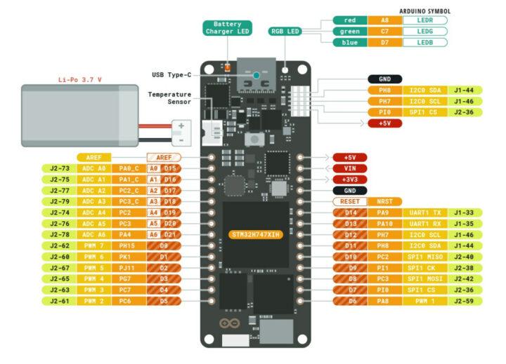 Arduino-Portenta-H7-Lite-pinout-diagram