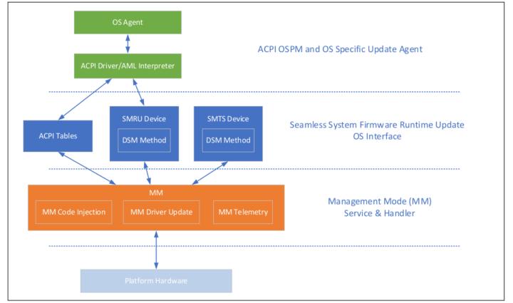 Intel-Seamless-Update-MM-Runtime-Update-System
