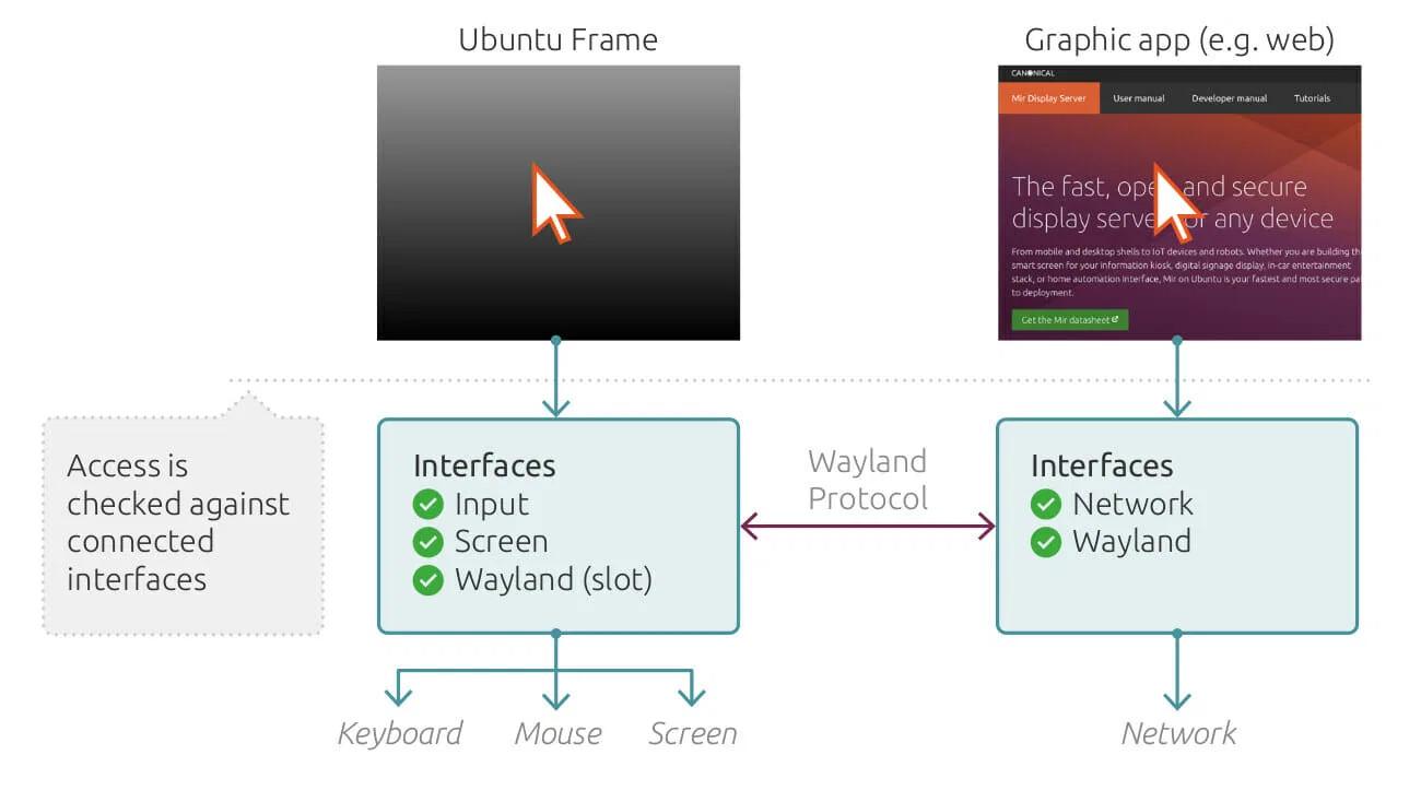 Ubuntu-Frame